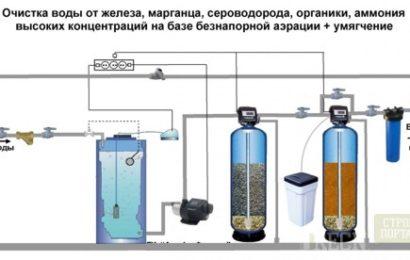 Как убрать железо в воде из скважины?
