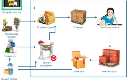 Услуги фулфилмента в Москве — с Shiptor онлайн-бизнес становится простым и понятным