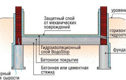 Важность внутренней гидроизоляции помещений и ее особенности